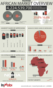 InMobi_Network_Research_Infographic_Africa_April